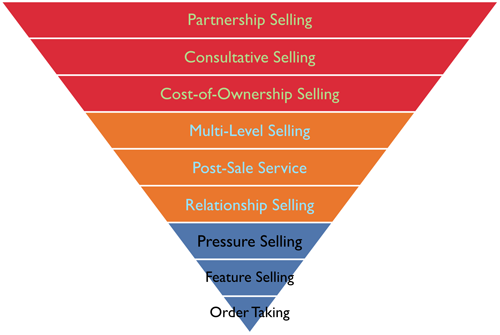 Sales Strategy 2