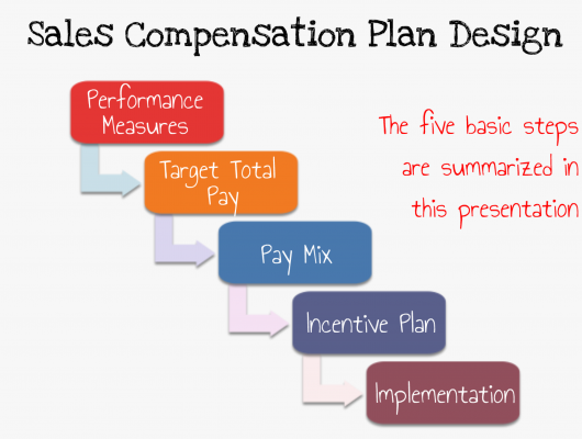 Our strategic approach to sales compensation is a time-tested and effective process. For an overview presentation, click the image on the right.