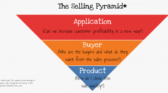"Our sales strategy concept was first published in 1992 as the ""Selling Pyramid."" It has been used hundreds of times by many clients (and even competitors). To view the presentation, click the image to the right."